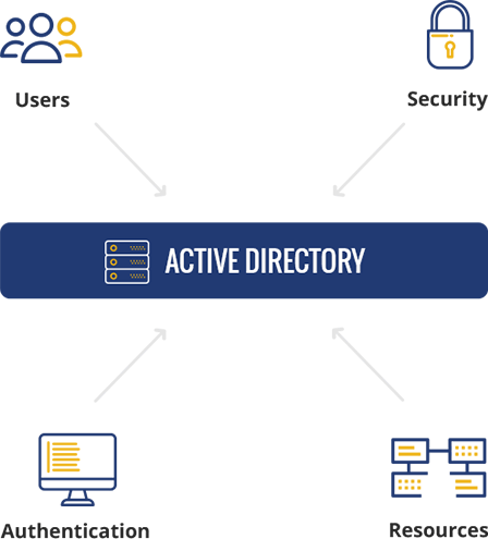 Active Directory Graph