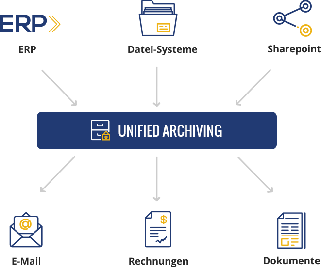 Unified Archiving Graph